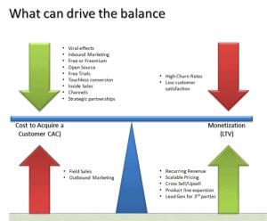 Seesaw_business_model_balance